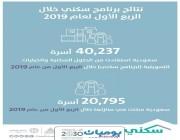 """وزارة الإسكان: 14 ألف أسرة استفادت من """"سكني"""" و7 آلاف سكنت في منازلها خلال شهر مارس الماضي"""