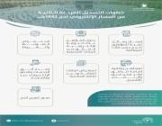 تعرّف على خطوات التسجيل في ثاني مراحل المسار الإلكتروني للحج