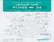 """مشاريع """"سكني"""" في مدينة الرياض تسجّل نسب إنجاز عالية تصل إلى 100% .. التفاصيل هنا !!"""