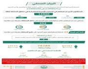 الداخلية: ضبط 15900 مخالف لأنظمة العمل والإقامة خلال أسبوع
