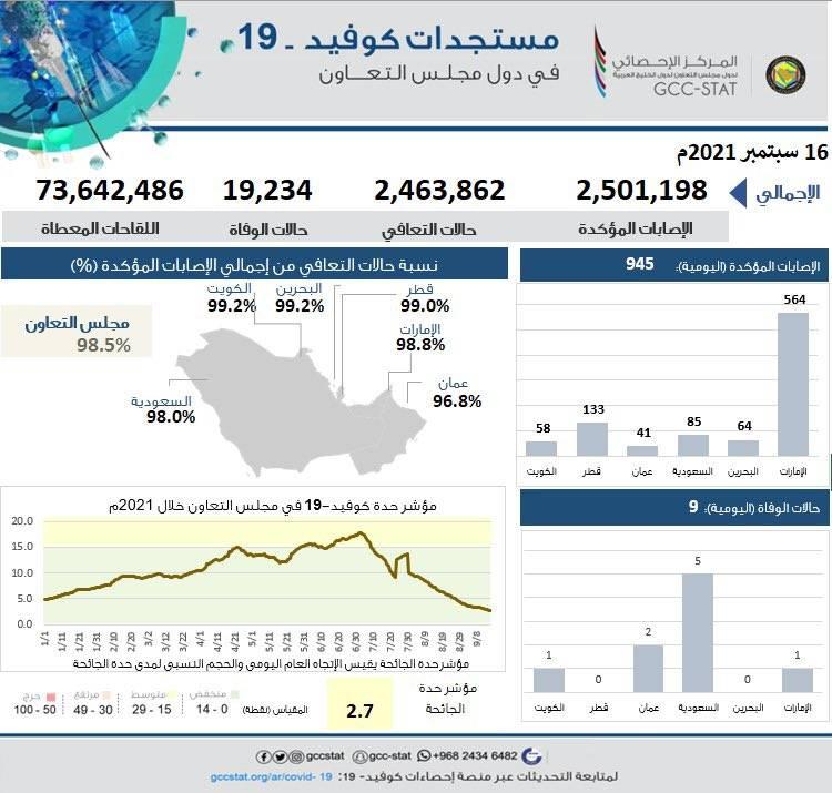 إحصائيات كورونا في دول الخليج